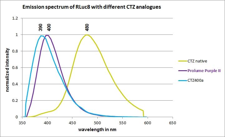 PP-II_CTZ-specsRLuc8