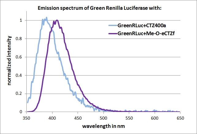 PPIII emission spec